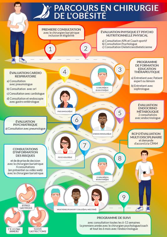 évaluation multidisciplinaire sos obésité Montpellier dr SALSANO